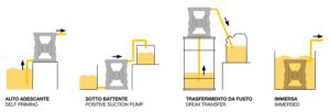 zparrow mode of use diaphragm pumps