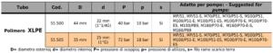 ZPARROW: tabella tubi